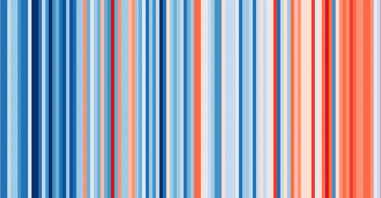 #showyourstripes data for california